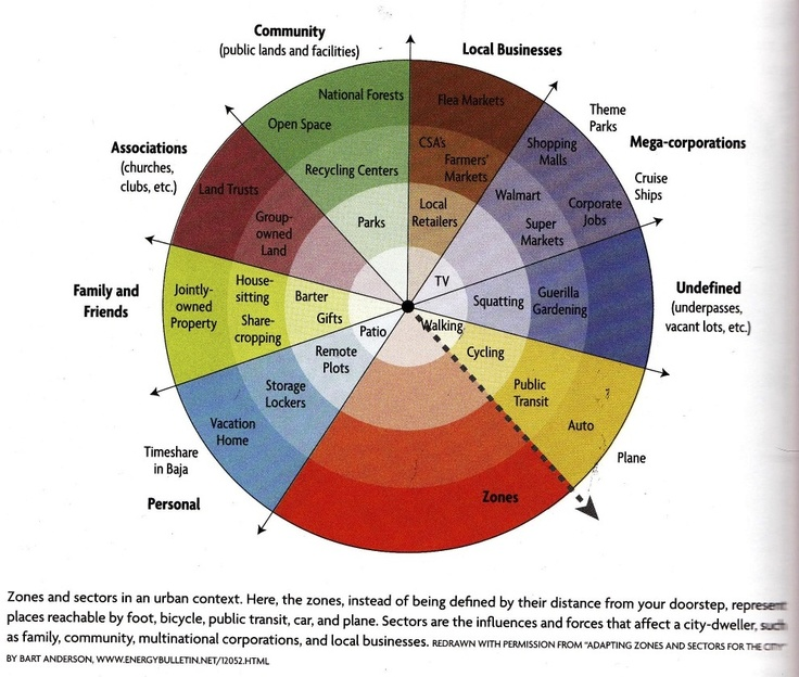 zone and sector diagramming from Hemenway's Gaia's Garden 2nd edition (also categorized as urbanism & permaculture design)