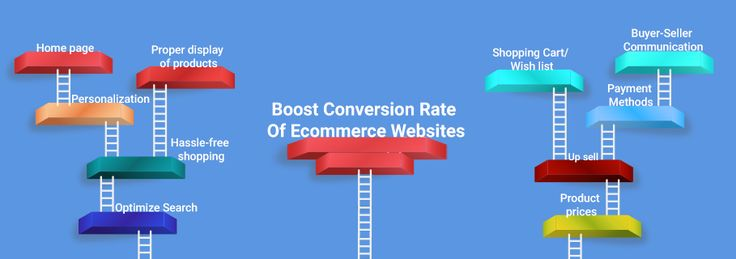 conversion rate of Ecommerce websites