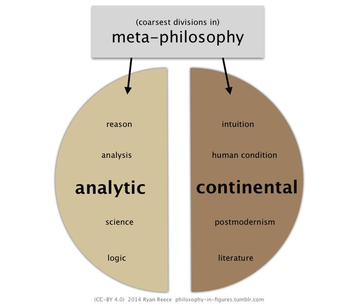 philosophy in figures