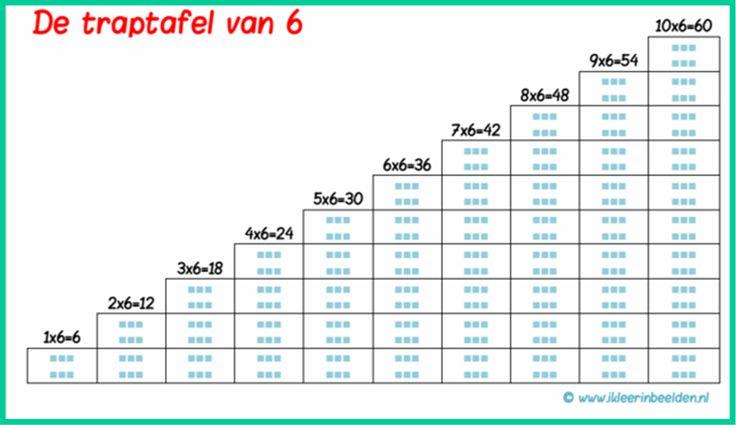 názorné násobenie http://www.ikleerinbeelden.nl/op-school/beelddenken-basisschool/problemen-met-rekenen-dyscalculie/leren-van-tafels/tafels-leren-door-de-traptafel-methode/