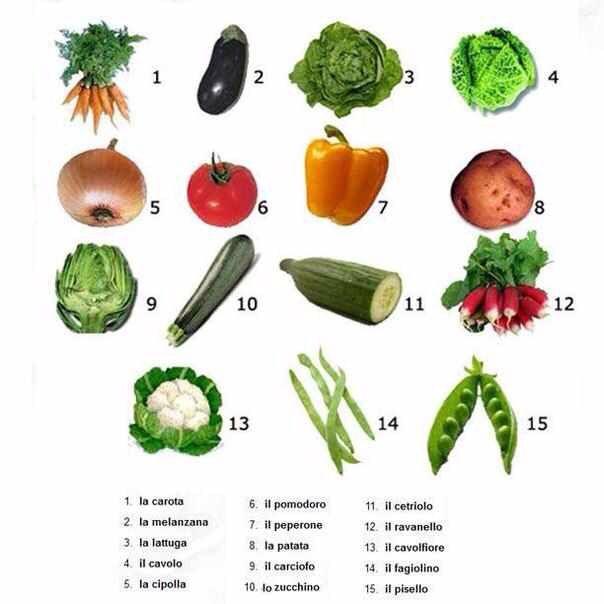 Los vegetales en italiano. www.enidiomas.com