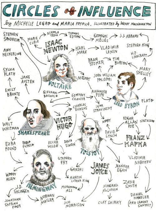 Circles of Influence. Isaac Newton, Lord Byron, Shakespeare, Hugo, Kafka, Tolstoy, Hemingway, Joyce, and on and on...