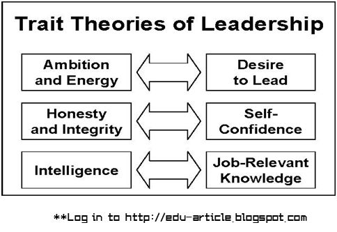 Trait Theory of Leadership for Task Oriented Successful Leader