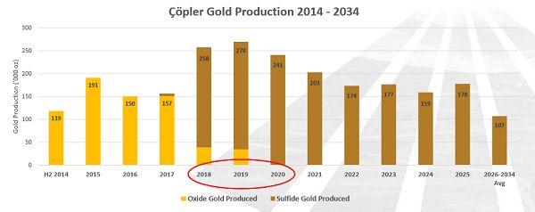 #ASX #Ausbiz #Australia why buy Alacer Gold stock ?
