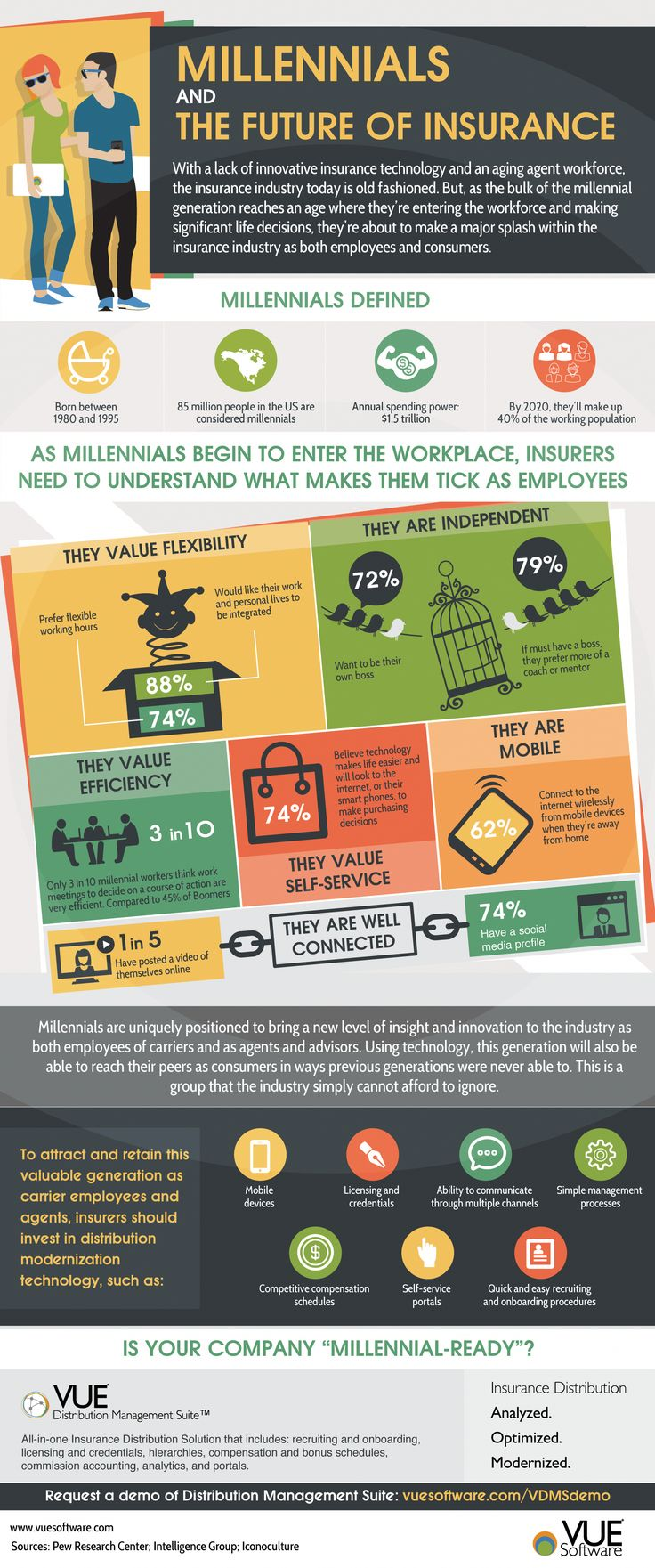 Infographic millennials and the future of insurance with