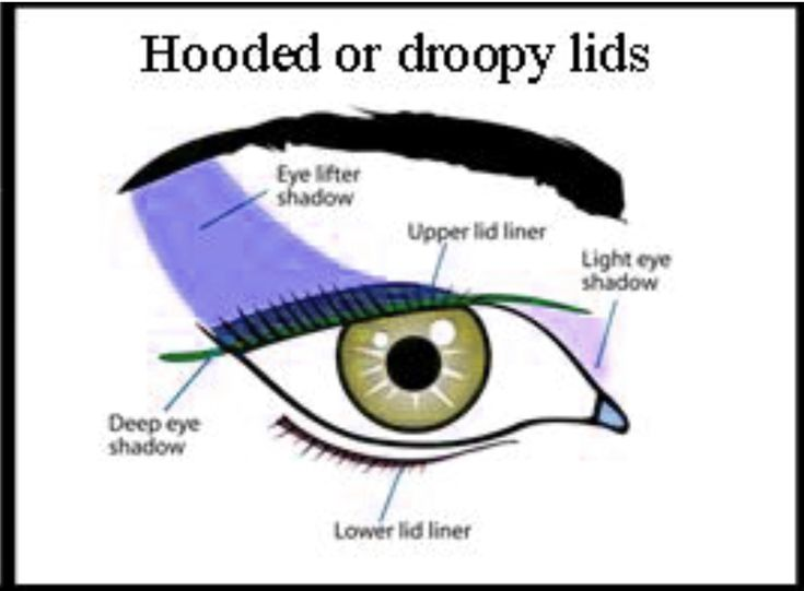 Mature droopy hooded eye chart eyeshadow correction tutorial placement guide