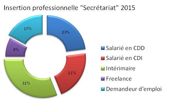 Secretaire Assistante polyvalente en formation qualifiante sur Toulouse techniques de secretariat pour former des assistantes de gestion pme pmi - secretaires comptables et commerciales pme / pmi   - AP Formation