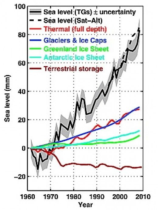Major Sources for Sea Level Rise