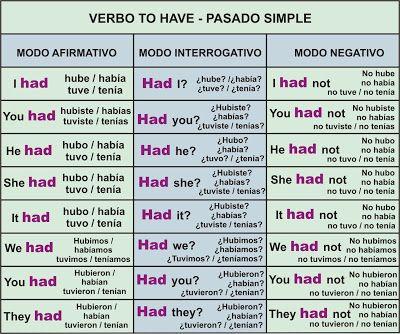 Verbo TO HAVE – Tener o Haber | Aprender Inglés Fácil