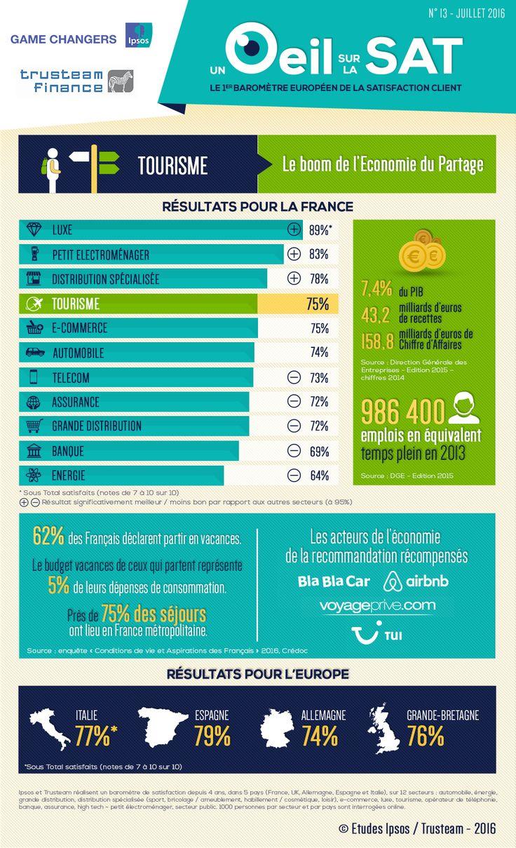 UN ŒIL SUR LA SAT' #13 : le tourisme en 2016, des voyageurs de plus en plus connectés et interconnectés ► #Infographie #RelationClient