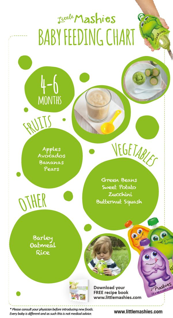 Best 25+ Food Chart For Babies Ideas On Pinterest | Baby Food