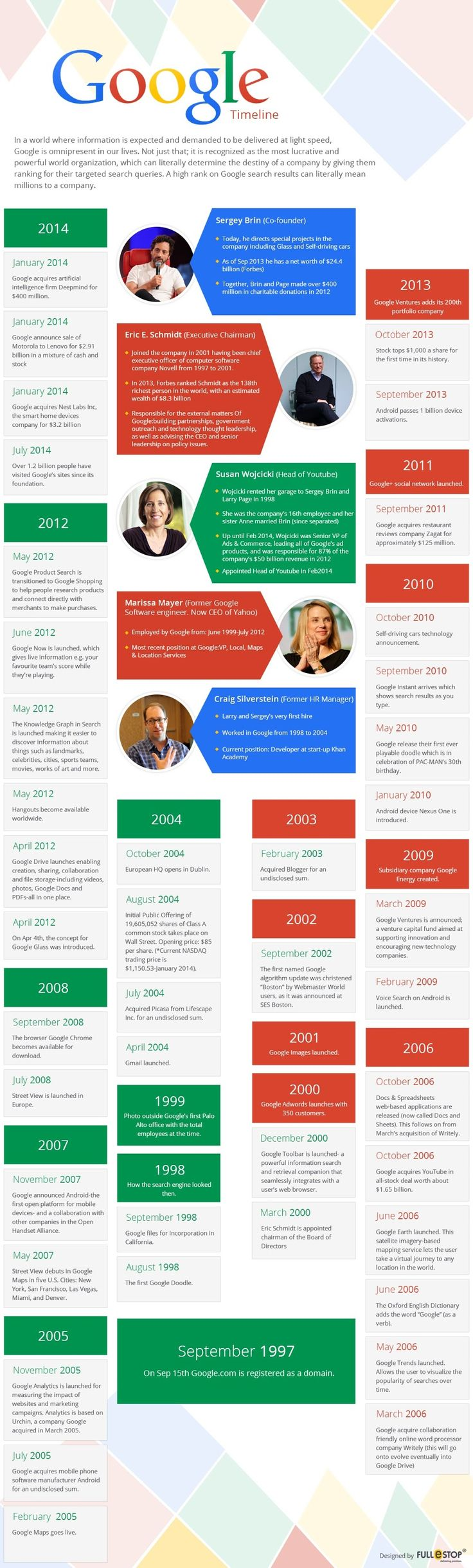 A Brief History Of #Google (1997—2014) - #Infographic #tech