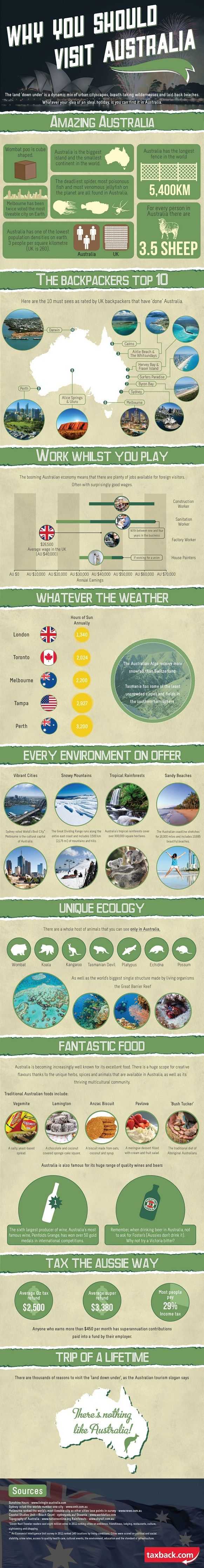 Australia has always held a special fascination for the British people, with around 640,000 visiting this amazing island every year. This beautiful country has something to delight every tourist, fro…