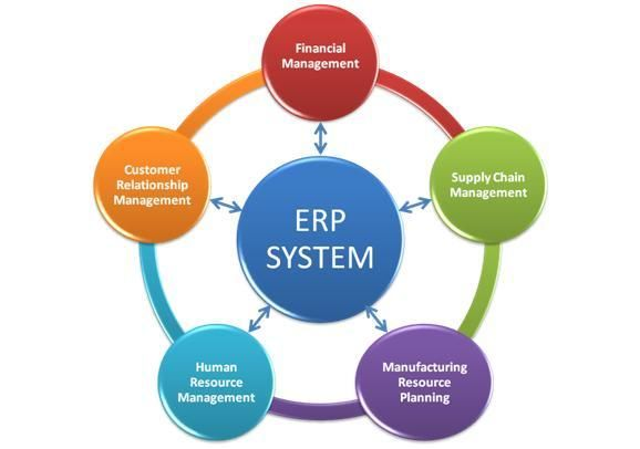 #ERP Improves Customer Experience