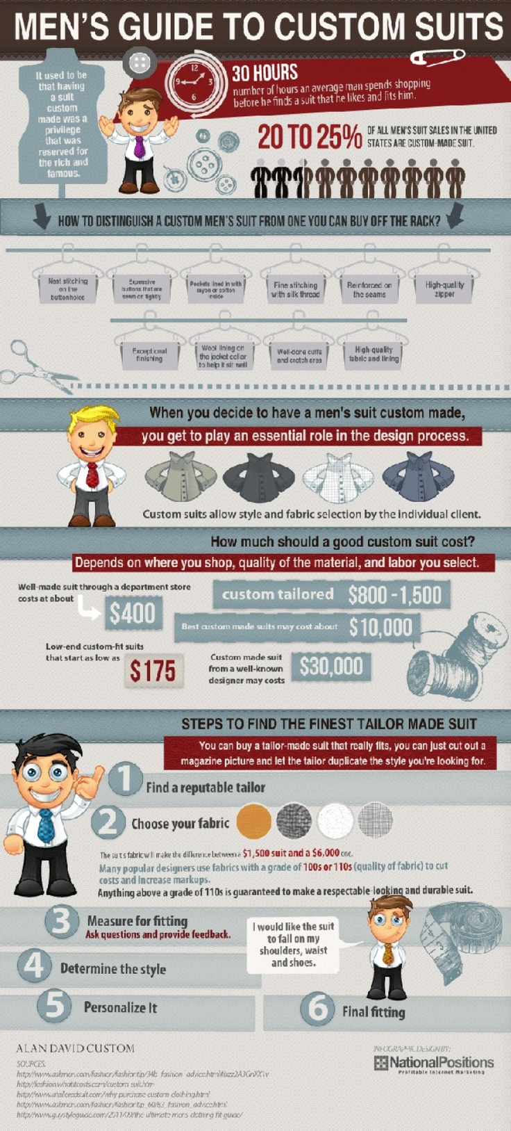 Mens Custom Suits Infographic