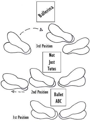 15 best dance diagrams images on pinterest
