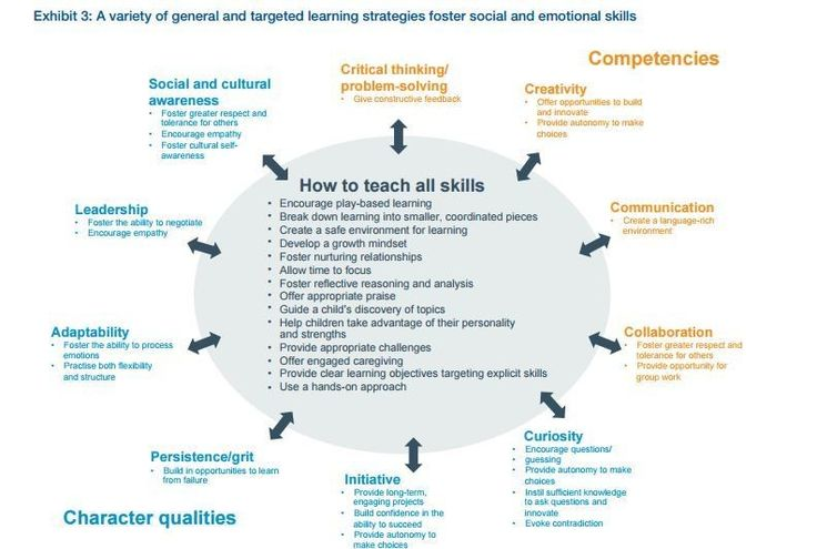 16 skills students need to learn today to thrive tomorrow | World Economic Forum
