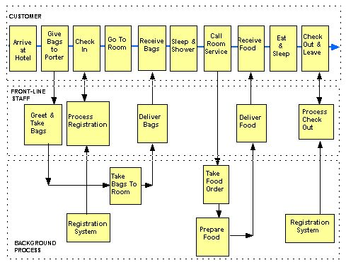 flowchart example for getting out of bed | Process Map ...