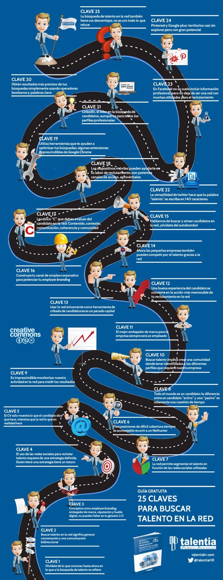 """""""25 claves para buscar #Talento en la red #Infografia"""". Sin duda un buena hoja de ruta para los #Headhunters 2.0"""