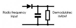 INTRODUCTION To Amplitude Modulation And DSBCSB Demodulator –