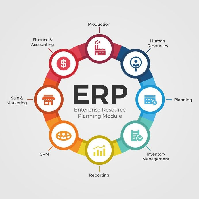 Erp Software In India Erp System In India Erp Modules In India Erp Implementation In India Information Technology Services Erp System Enterprise