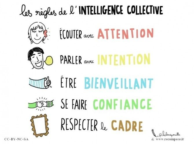 Les principes de l'intelligence collective - Pratiques collaboratives par Hélène Pouille