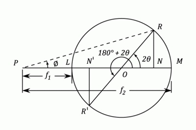 Combined State of Stress: The Mohr's circle method