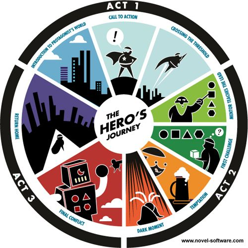 Beginner Novel Writers Tips: The Heros Journey Infographic