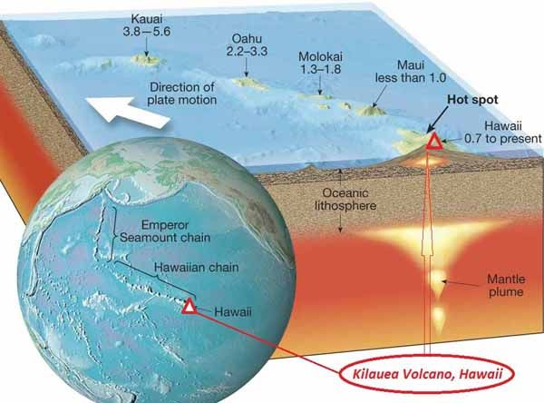 The Hawaiian Hotspot Kilauea Volcano The Pacific Tectonic Plate Moved Over The Hawaiian Hotspot In The Earth Earth Science Activities Kilauea Kilauea Volcano