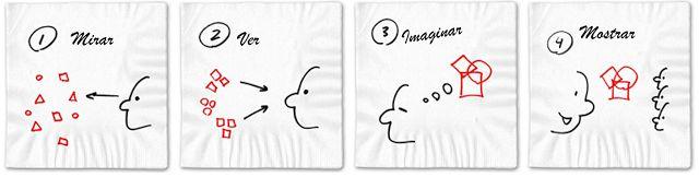 El Proceso del Pensamiento Visual (Dan Roam)