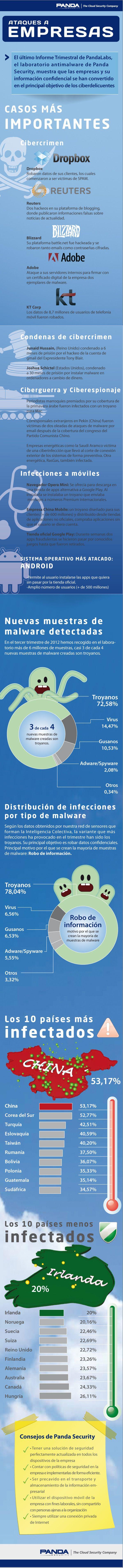Ataques informáticos más importantes en 2012 #infografia