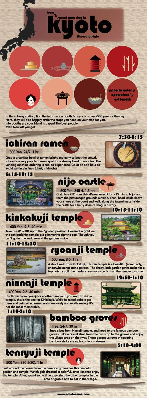 Kyoto Reiseroute Infografik