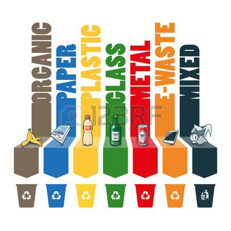 separacion de basura: Categorías de basura composición infografía con contenedores de reciclaje. Residuos que consiste en, papel, plástico, vidrio, metal, e-residuos orgánicos y residuos mezclados. La segregación de residuos concepto de gestión gráfica.