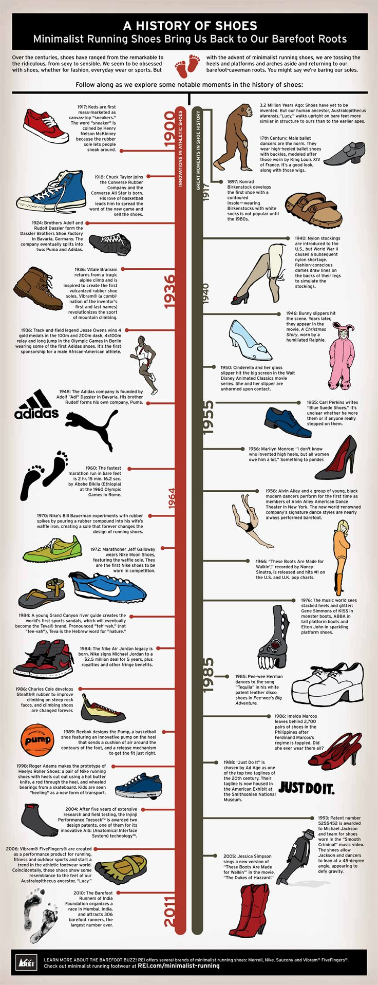 Other Infographics - Running Infographic. A History Of Shoes: Minimalist  Running Shoes Bring Us Back To Our Barefoot Roots. Timeline: History Of  Shoes.