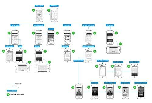 mobile app user flow chart yvonne lao