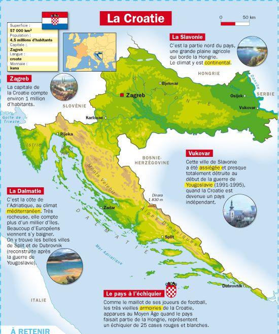 Fiche exposés : La Croatie