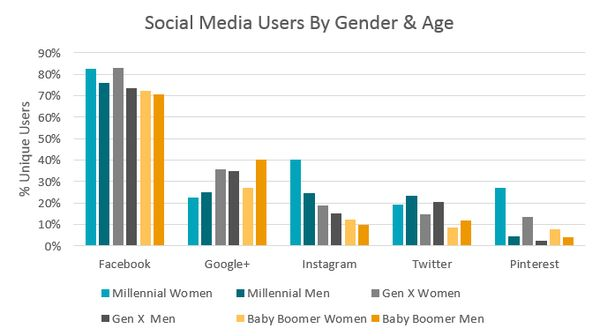 how to find out instagram demographics