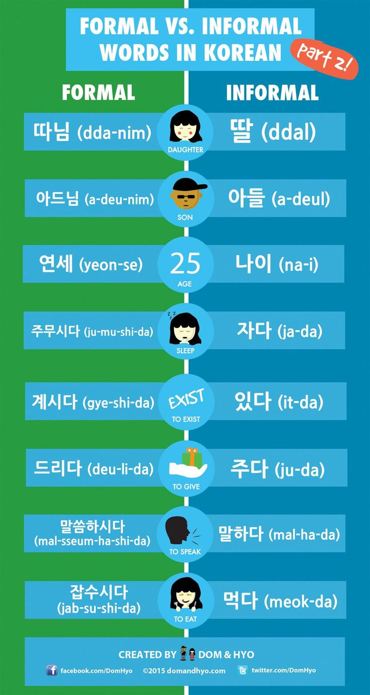 Formal and informal words in korean with images study