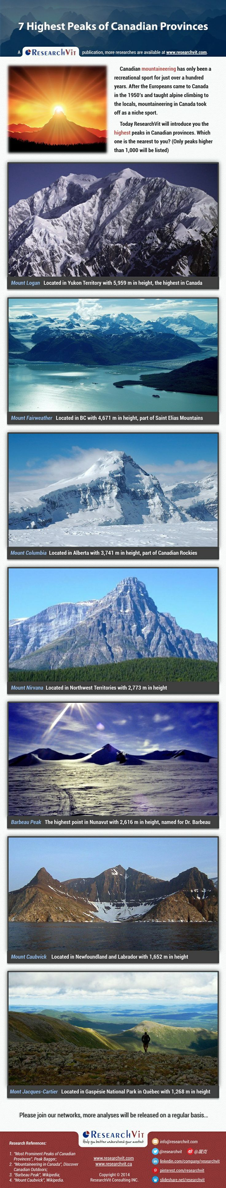 7 Highest Peaks of Canadian Provinces: Canadian mountaineering has only been a recreational sport for just over a hundred years. After the Europeans came to Canada in the 1950's and taught alpine climbing to the locals, mountaineering in Canada took off as a niche sport.  Today ResearchVit will introduce you the highest peaks in Canadian provinces. Which one is the nearest to you? (Only peaks higher than 1,000 will be listed)