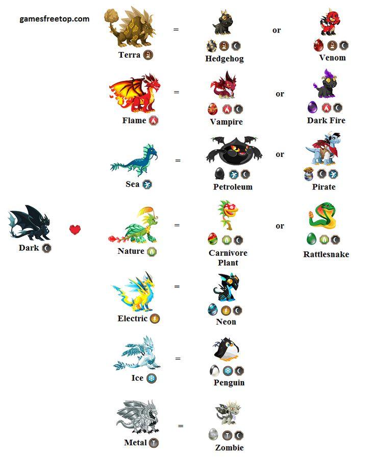 City All City Chart Dragon Game Dragon Dragon Facebook Dragon