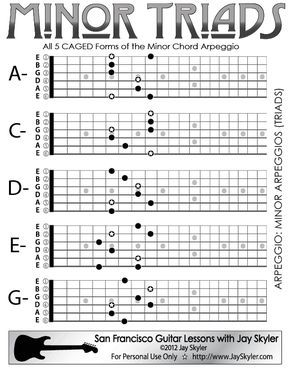 Minor Chord (Triad) Guitar Arpeggio Chart (Scale Based