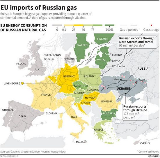 This map from 2014 shows how much gas from Russia is sent to EU countries. For example, Bulgaria and Czech Republic, both EU nations, are solely reliant on Russia for their natural gas. This demonstrates the dependence of EU on Russia. If relations between Russia and the EU worsen to a point that Russia decides to block natural gas from the EU, many states will suffer.