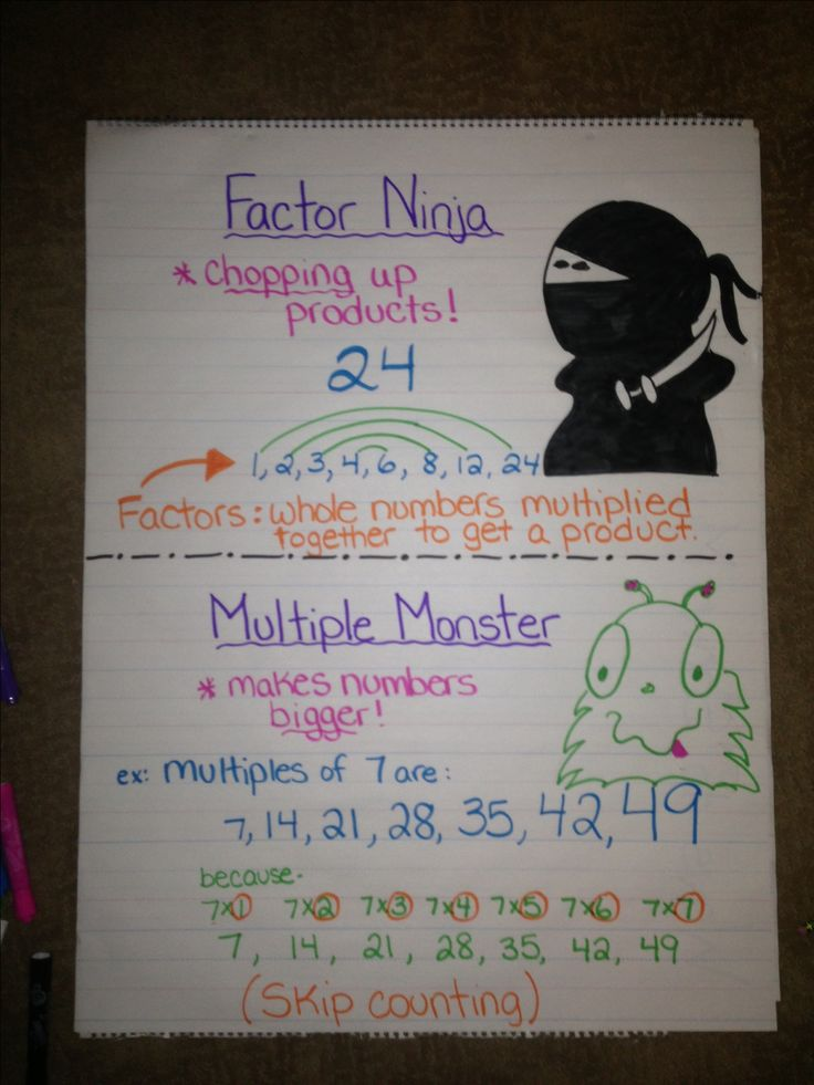 Factors and multiples anchor chart, using this in my classroom tomorrow :) *Note: It's SUPER hard to teach this if they don't KNOW their multiplication facts.