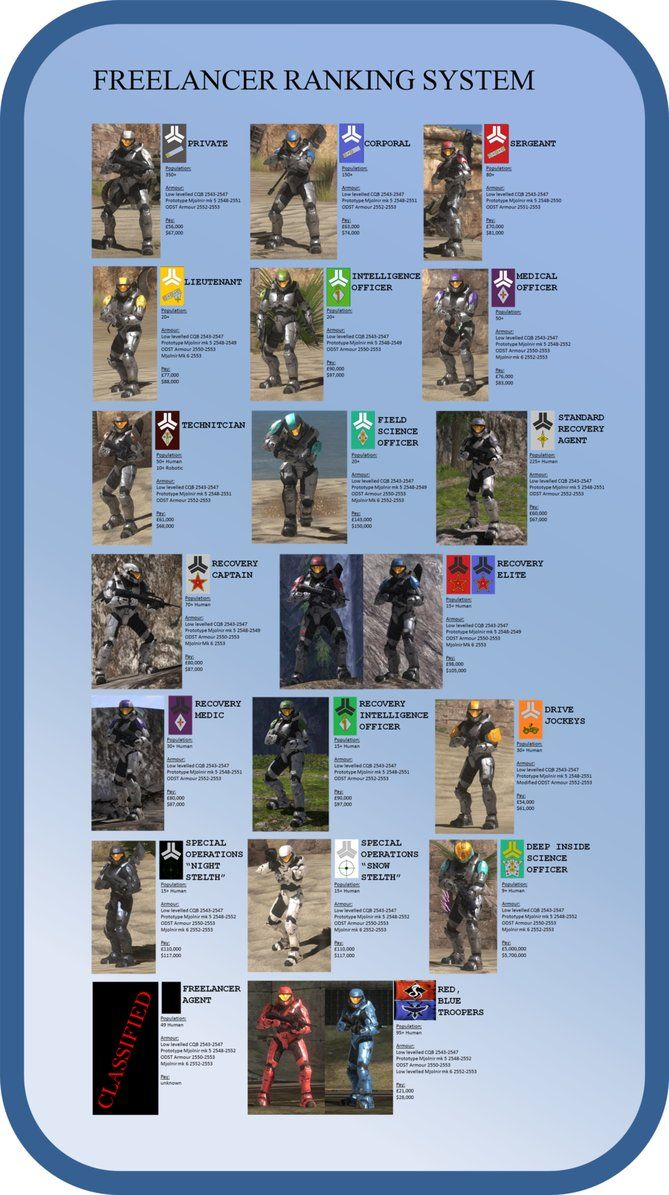 "All these awesome names. then theirs ""Red vs. Blue Troopers"" the Best of the…"