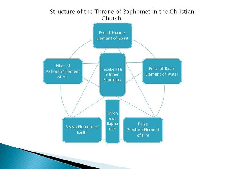 The Anti Christ Agenda In The Christian Church: Satanic Illuminati Part 4