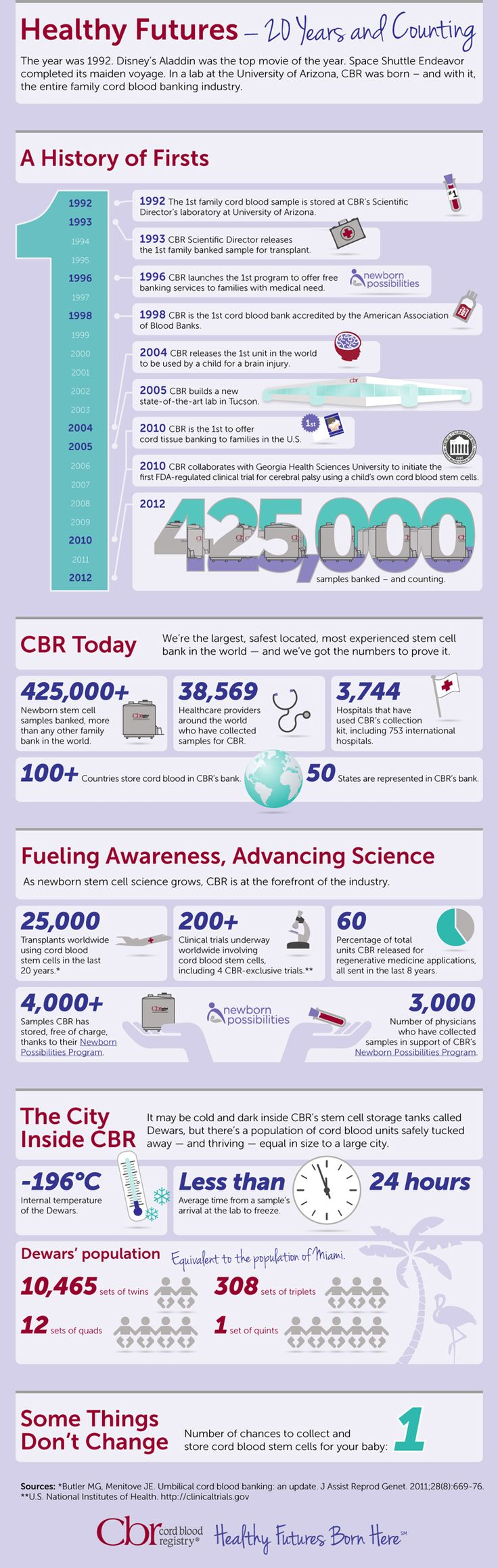 best images about stem cell research mans health see how cbr became the world s largest stem cell bank in this infographic cordblood