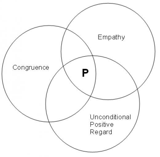 Defining empathy skills in practice - Carl Rogers and unconditional regard