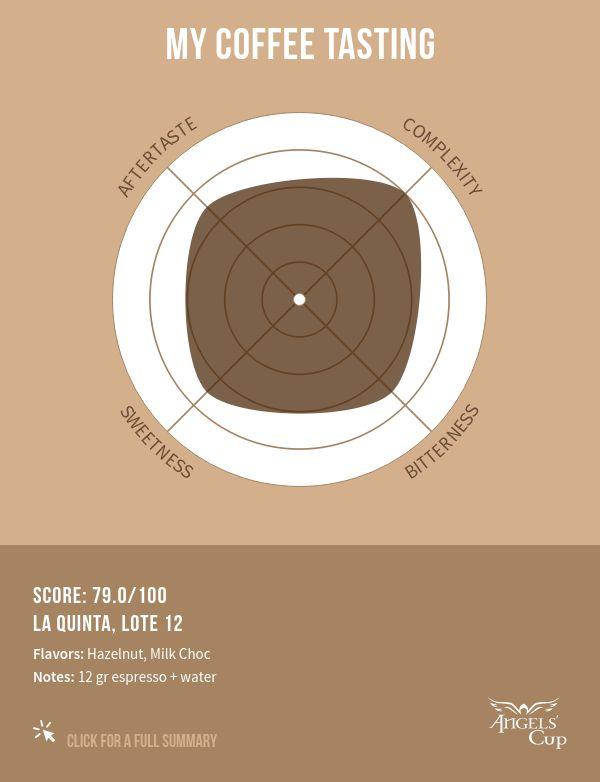 La Quinta, Lote  12, 79/100 ?
