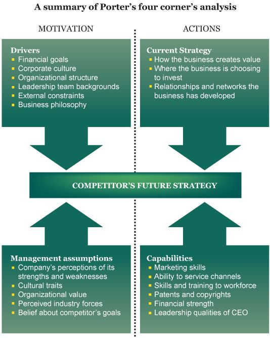 Porter's Four Corners model for predicting competitor's next move.