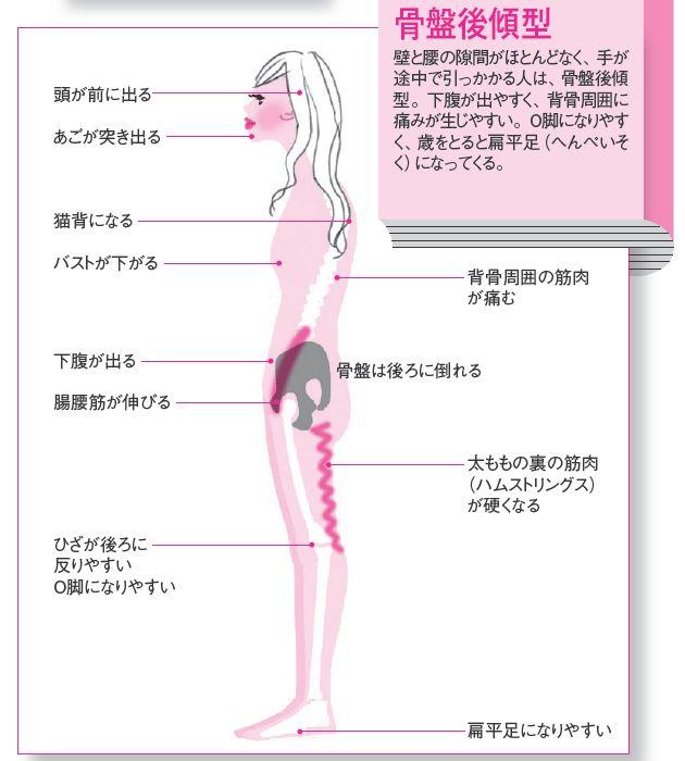体の凝りや痛みは、体のゆがみに気づくための注意信号。理学療法士・医学博士であり、筋膜研究の第一人者、竹井仁さんが体とのつきあい方を基礎からレクチャーする新連載が始まります。1回目は、今の自分の体を知るうえで、一番の手がかりとなる「姿勢」…[2ページ目]
